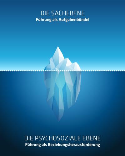 fokus7-eisbergmodell